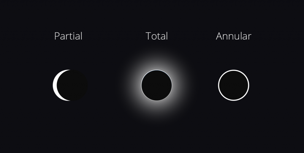 A graphic showing the three basic types of solar eclipses.